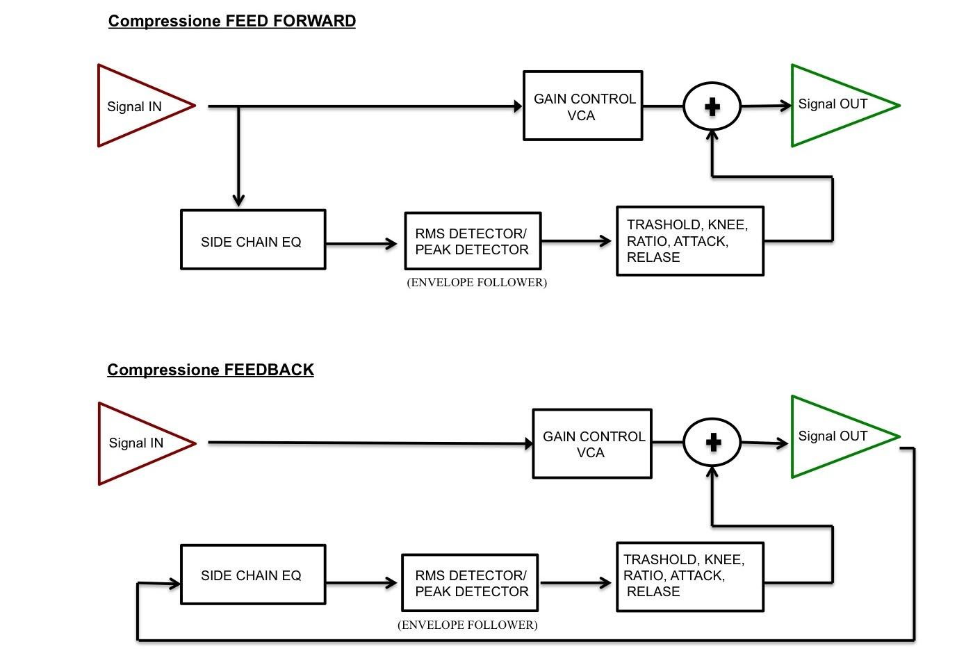 La Catena di Mastering: I Processori di Dinamica – La Compressione (1° parte)