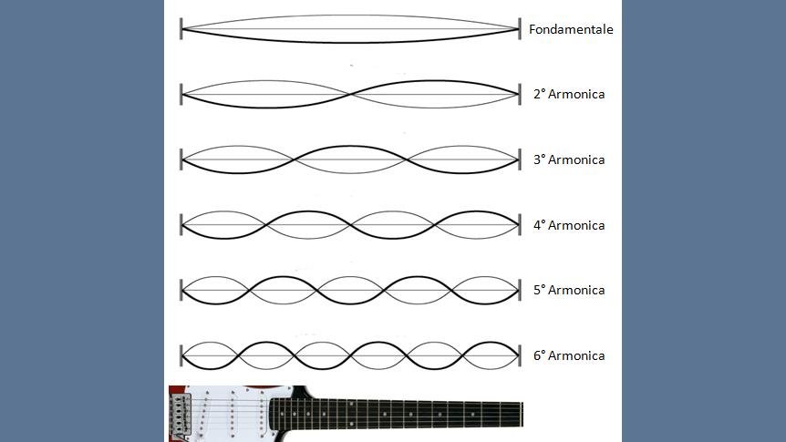 Fig. 1 Armonici e PK  - Pickups magnetici per chitarra elettrica e componenti passivi: breve guida. Parte II°