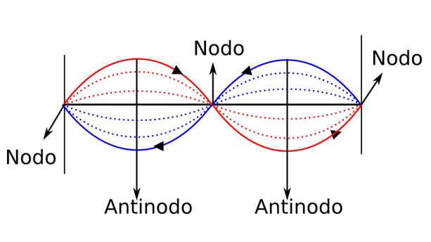 Nodo e Antinodo - Pickups magnetici per chitarra elettrica e componenti passivi: breve guida. Parte II°
